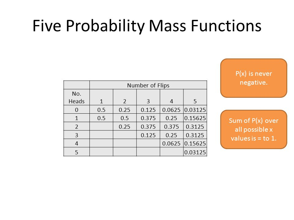 Five Probability Mass Functions Number of Flips No.
