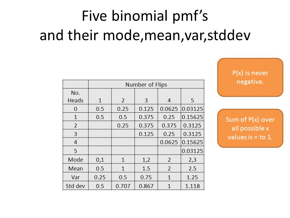 Five binomial pmf's and their mode,mean,var,stddev Number of Flips No.