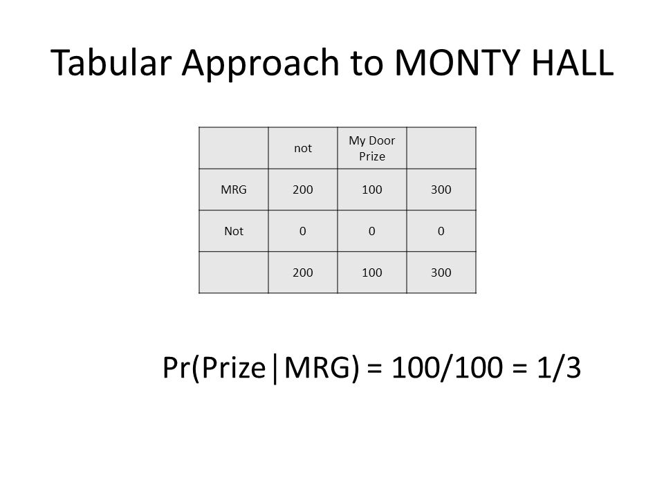 Tabular Approach to MONTY HALL not My Door Prize MRG200100300 Not000 200100300 Pr(Prize│MRG) = 100/100 = 1/3