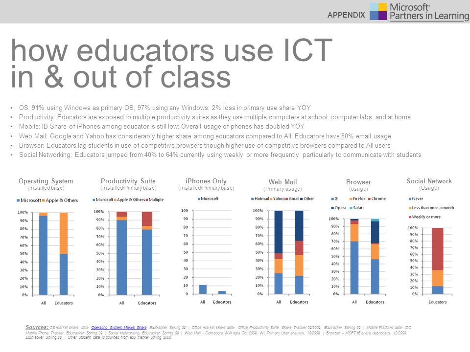 how educators use ICT in & out of class OS: 91% using Windows as primary OS; 97% using any Windows; 2% loss in primary use share YOY Productivity: Educators are exposed to multiple productivity suites as they use multiple computers at school, computer labs, and at home Mobile: IB Share of iPhones among educator is still low; Overall usage of phones has doubled YOY Web Mail: Google and Yahoo has considerably higher share among educators compared to All; Educators have 80% email usage Browser: Educators lag students in use of competitive browsers though higher use of competitive browsers compared to All users Social Networking: Educators jumped from 40% to 64% currently using weekly or more frequently, particularly to communicate with students Sources: OS market share data- Operating System Market Share, Edutracker Spring 09 | Office market share data- Office Productivity Suite Share Tracker 09/2009, Edutracker Spring 09 | Mobile Platform data- IDC Mobile Phone Tracker, Edutracker Spring 09 | Social Networking- Edutracker Spring 09 | Web Mail - Comscore WW data Oct 2009, WL Primary User analysis, 10/2009 | Browser – MSFT IE share dashboard, 12/2009, Edutracker Spring 09 | Other Student data is sourced from edu tracker Spring 2009Operating System Market Share APPENDIX Operating System (installed base) Productivity Suite (installed/Primary base) iPhones Only (installed/Primary base) Web Mail (Primary usage) Browser (usage) Social Network (Usage)