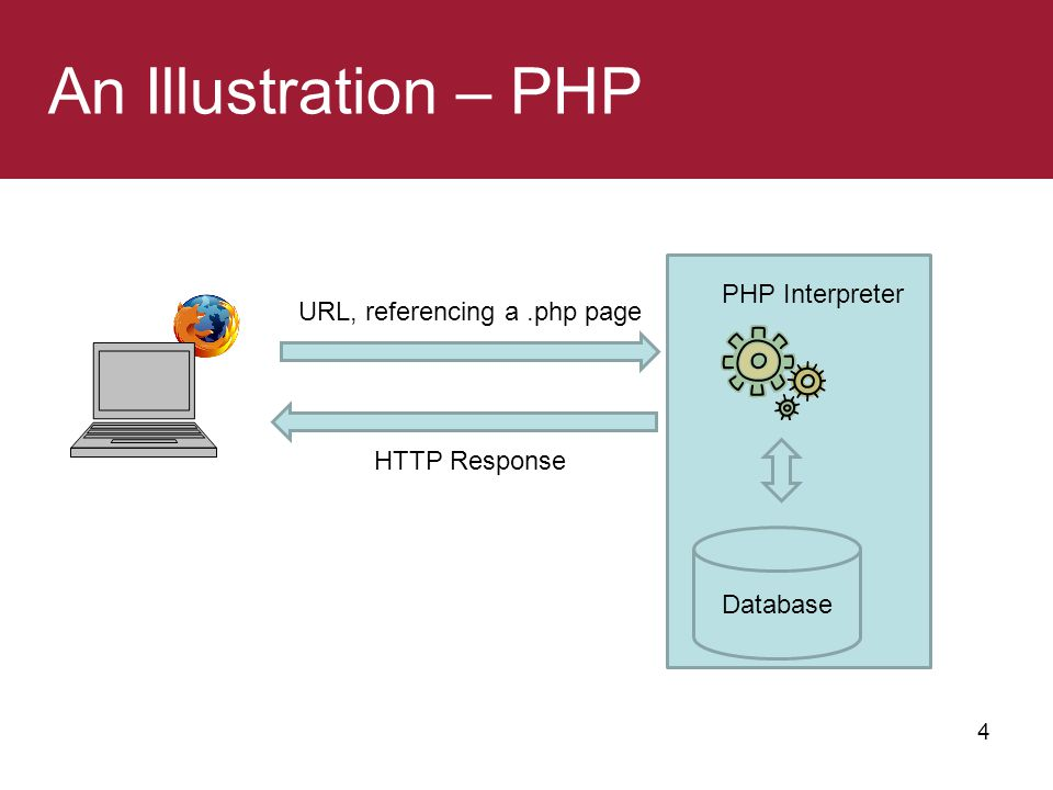 An Illustration – PHP 4 URL, referencing a.php page HTTP Response Database PHP Interpreter