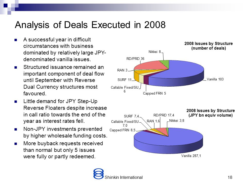 Shinkin International17 Analysis of Deal History – Products In the early 2000s the majority of trades were callable Step-Up Reverse Floaters and Power Reverse Dual Currency bonds but in 2004-7 structures became notably more diverse.