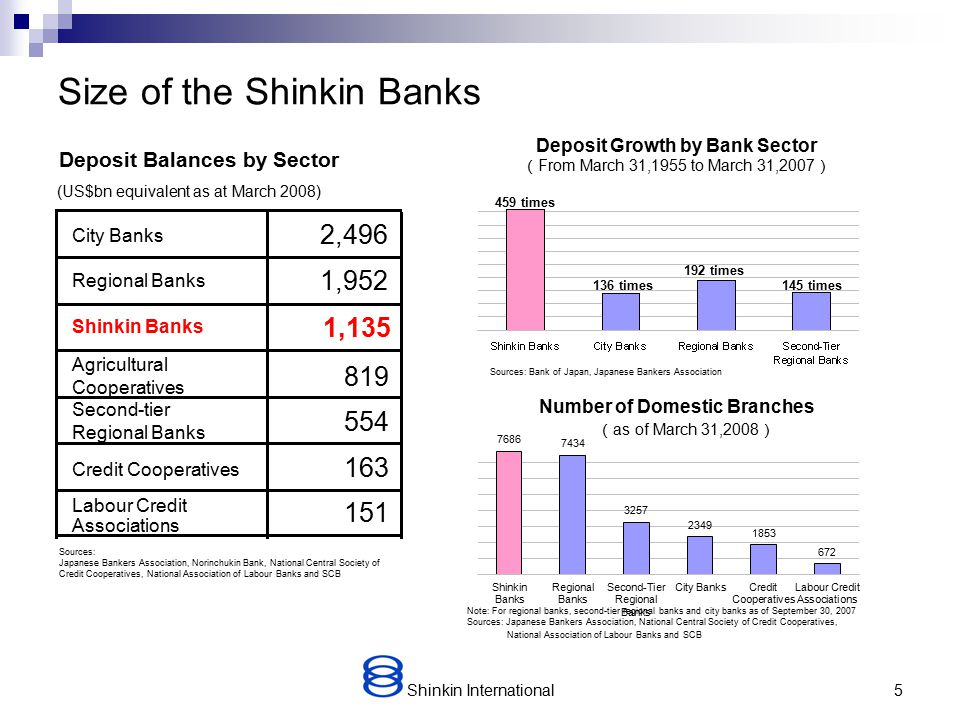 Shinkin International25 Summary Shinkin is a co-operative financial network of local banks located throughout Japan servicing individuals and small/ medium sized businesses.