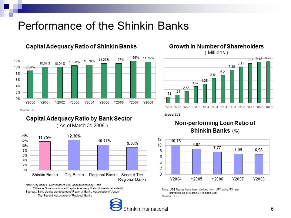 Shinkin International5 Size of the Shinkin Banks (US$bn equivalent as at March 2008) City Banks 2,496 Regional Banks 1,952 Shinkin Banks 1,135 Second-tier Regional Banks 554 Credit Cooperatives 163 Labour Credit Associations 151 819 Agricultural Cooperatives Deposit Balances by Sector Sources: Japanese Bankers Association, Norinchukin Bank, National Central Society of Credit Cooperatives, National Association of Labour Banks and SCB 459 times 136 times 192 times 145 times Sources: Bank of Japan, Japanese Bankers Association Deposit Growth by Bank Sector ( From March 31,1955 to March 31,2007 ) Number of Domestic Branches ( as of March 31,2008 ) Note: For regional banks, second-tier regional banks and city banks as of September 30, 2007 Sources: Japanese Bankers Association, National Central Society of Credit Cooperatives, National Association of Labour Banks and SCB