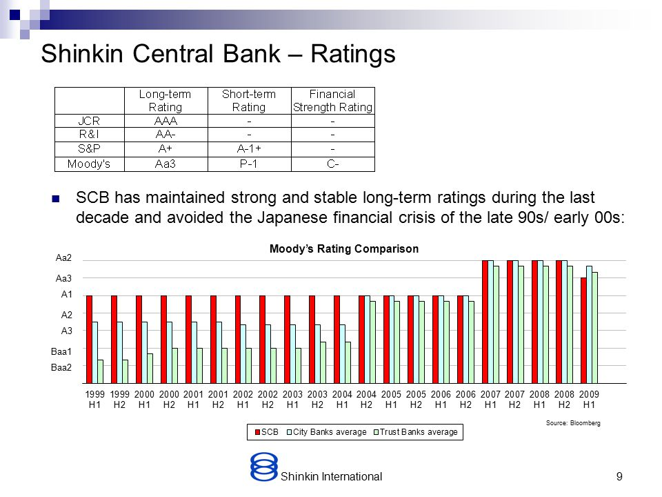 A1 Shinkin International9 Shinkin Central Bank – Ratings SCB has maintained strong and stable long-term ratings during the last decade and avoided the Japanese financial crisis of the late 90s/ early 00s: A2 A3 Baa1 Source: Bloomberg Aa3 Baa2 Moody's Rating Comparison Aa2