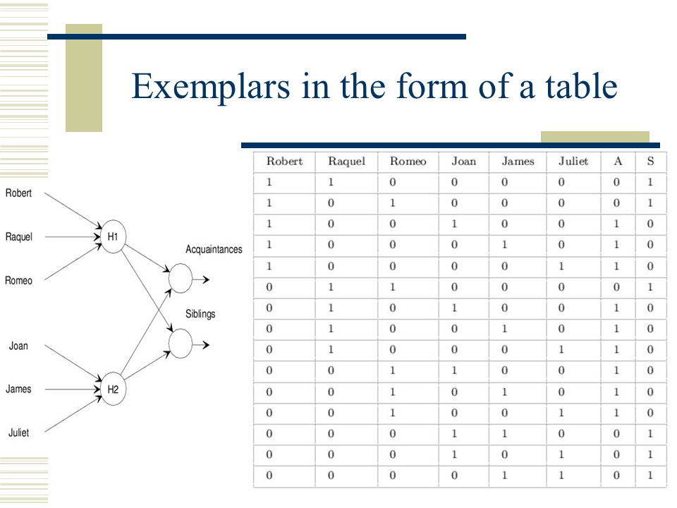 Exemplars in the form of a table