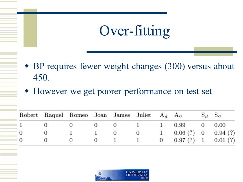 Over-fitting  BP requires fewer weight changes (300) versus about 450.