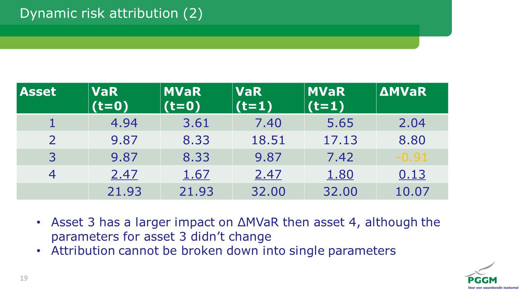 Dynamic risk attribution (2) AssetVaR (t=0) MVaR (t=0) VaR (t=1) MVaR (t=1) ΔMVaR 14.943.617.405.652.04 29.878.3318.5117.138.80 39.878.339.877.42-0.91 42.471.672.471.800.13 21.93 32.00 10.07 19 Asset 3 has a larger impact on ΔMVaR then asset 4, although the parameters for asset 3 didn't change Attribution cannot be broken down into single parameters
