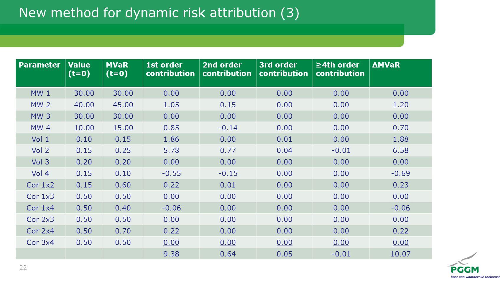 New method for dynamic risk attribution (3) ParameterValue (t=0) MVaR (t=0) 1st order contribution 2nd order contribution 3rd order contribution ≥4th order contribution ΔMVaR MW 130.00 0.00 MW 240.0045.001.050.150.00 1.20 MW 330.00 0.00 MW 410.0015.000.85-0.140.00 0.70 Vol 10.100.151.860.000.010.001.88 Vol 20.150.255.780.770.04-0.016.58 Vol 30.20 0.00 Vol 40.150.10-0.55-0.150.00 -0.69 Cor 1x20.150.600.220.010.00 0.23 Cor 1x30.50 0.00 Cor 1x40.500.40-0.060.00 -0.06 Cor 2x30.50 0.00 Cor 2x40.500.700.220.00 0.22 Cor 3x40.50 0.00 9.380.640.05-0.0110.07 22