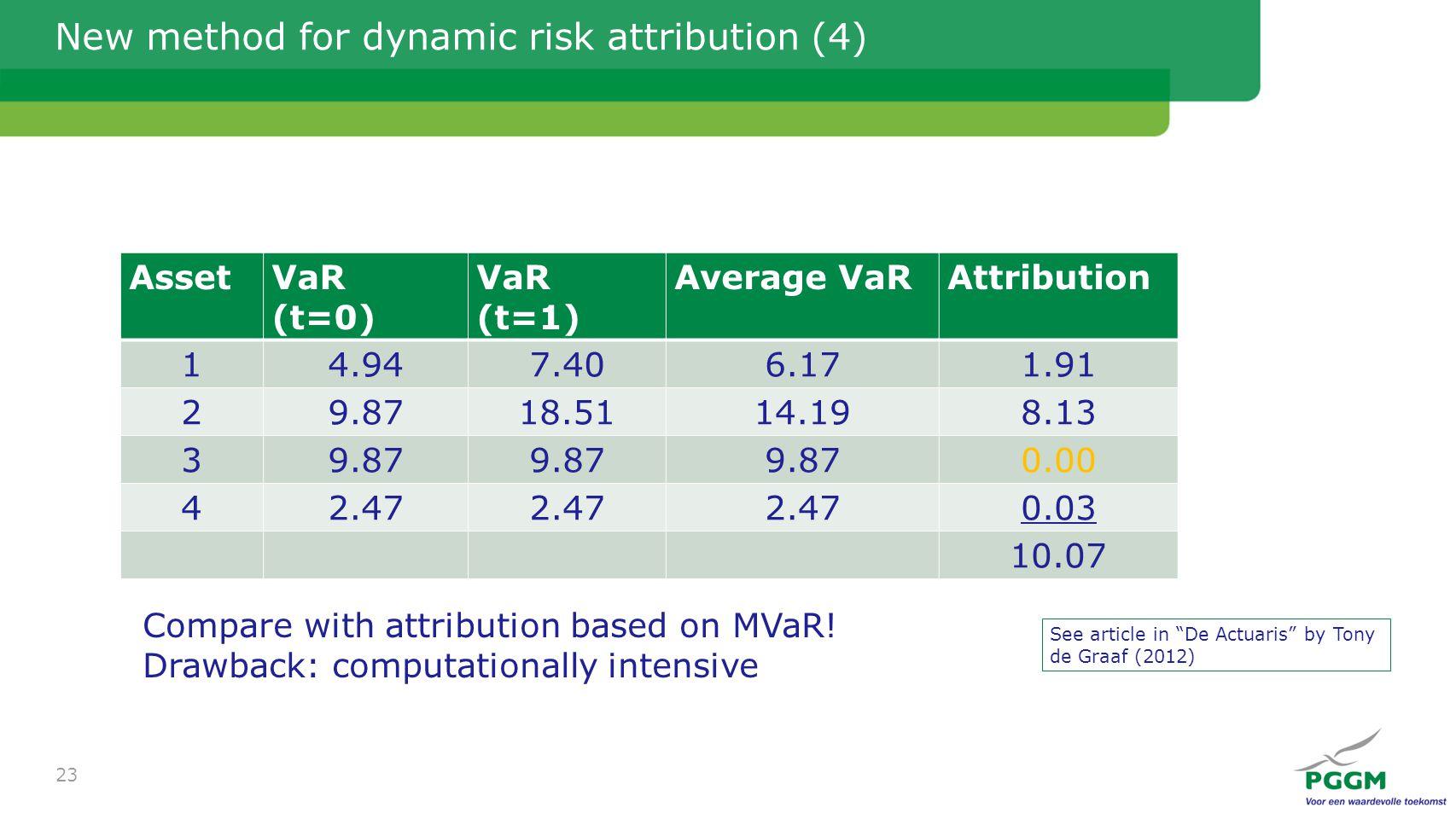 New method for dynamic risk attribution (4) AssetVaR (t=0) VaR (t=1) Average VaRAttribution 14.947.406.171.91 29.8718.5114.198.13 39.87 0.00 42.47 0.03 10.07 23 Compare with attribution based on MVaR.
