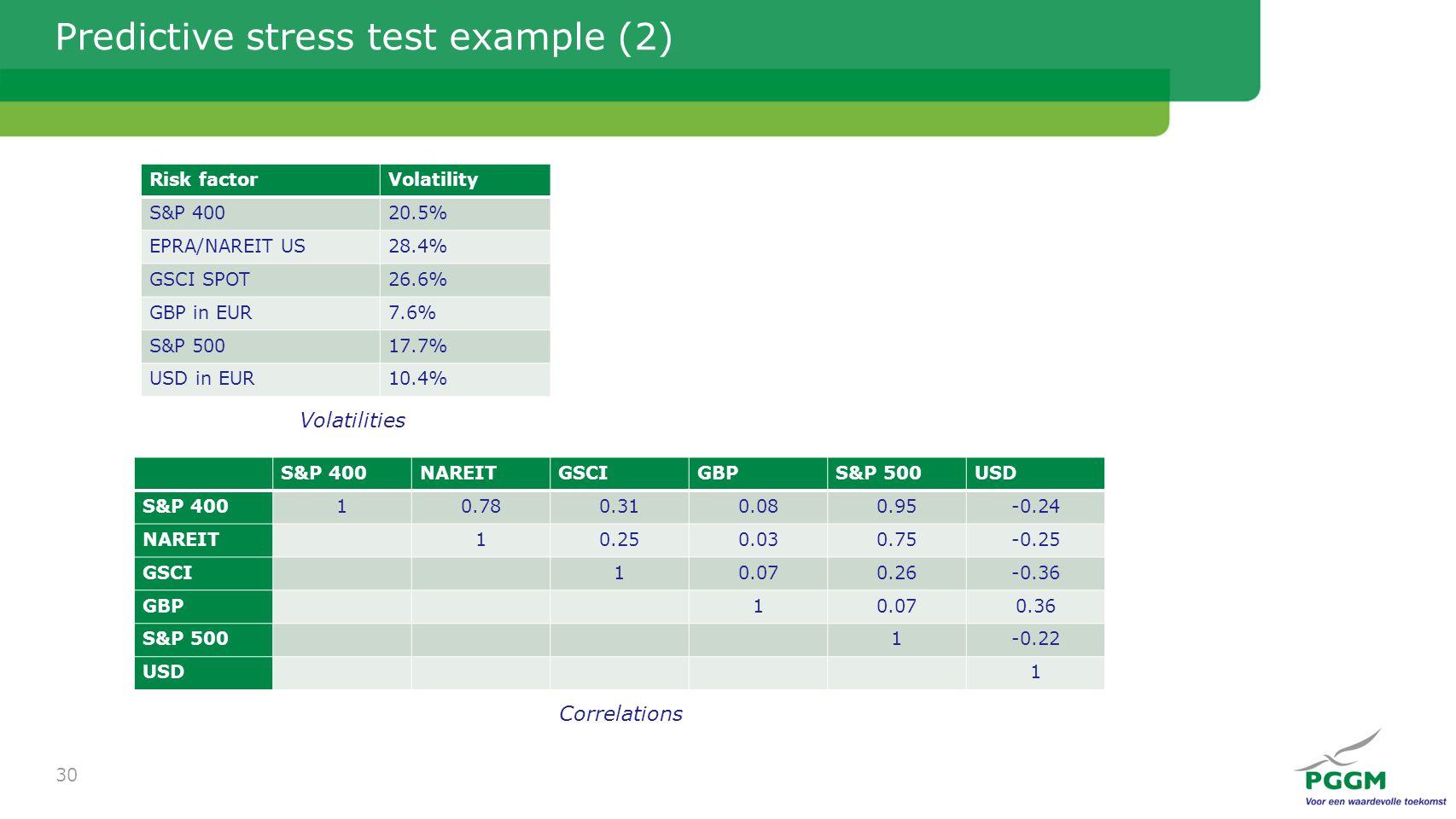 Predictive stress test example (2) 30 S&P 400NAREITGSCIGBPS&P 500USD S&P 40010.780.310.080.95-0.24 NAREIT10.250.030.75-0.25 GSCI10.070.26-0.36 GBP10.070.36 S&P 5001-0.22 USD1 Risk factorVolatility S&P 40020.5% EPRA/NAREIT US28.4% GSCI SPOT26.6% GBP in EUR7.6% S&P 50017.7% USD in EUR10.4% Volatilities Correlations
