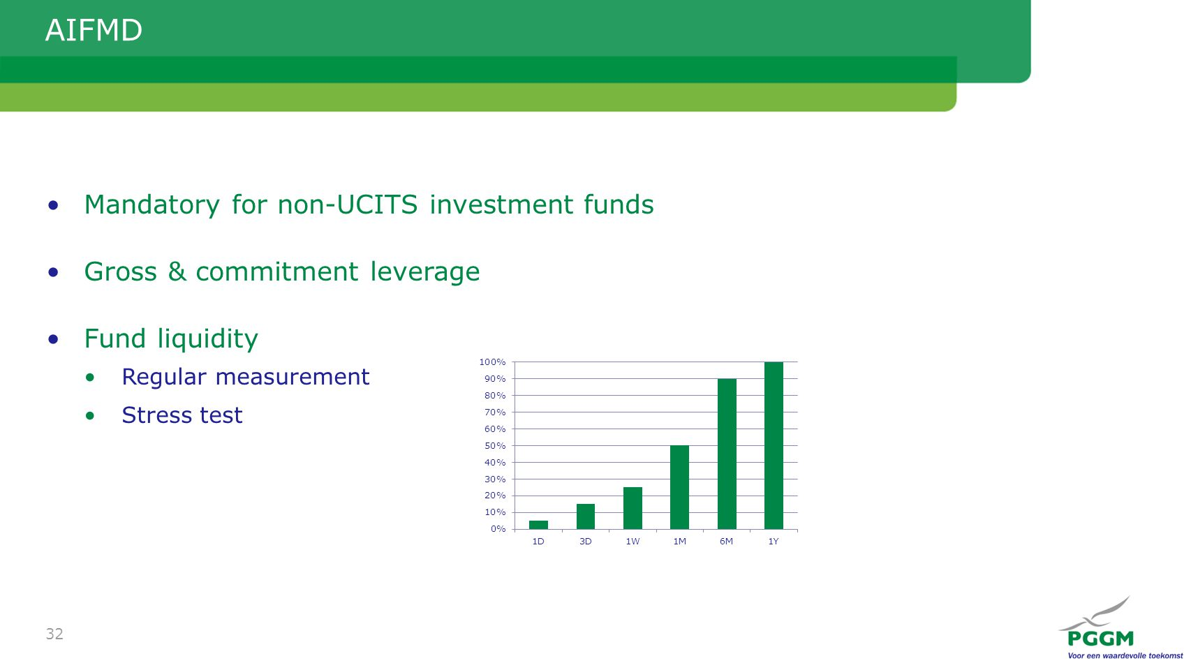 AIFMD Mandatory for non-UCITS investment funds Gross & commitment leverage Fund liquidity Regular measurement Stress test 32