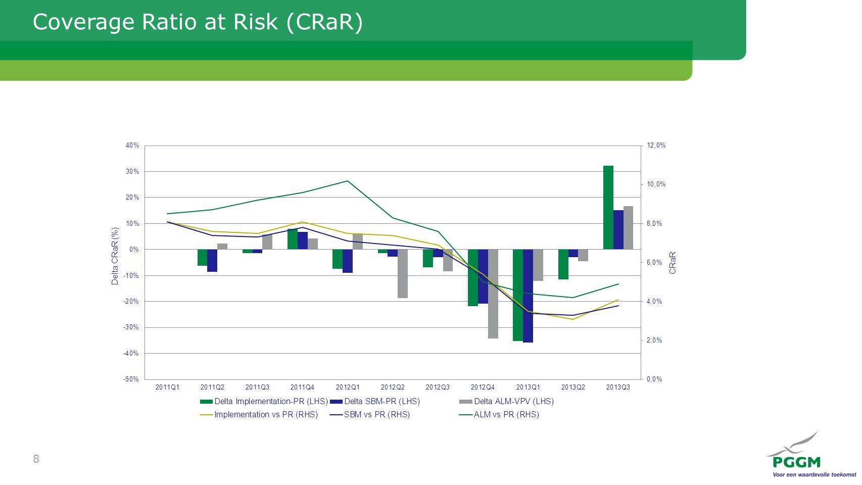 Coverage Ratio at Risk (CRaR) 8