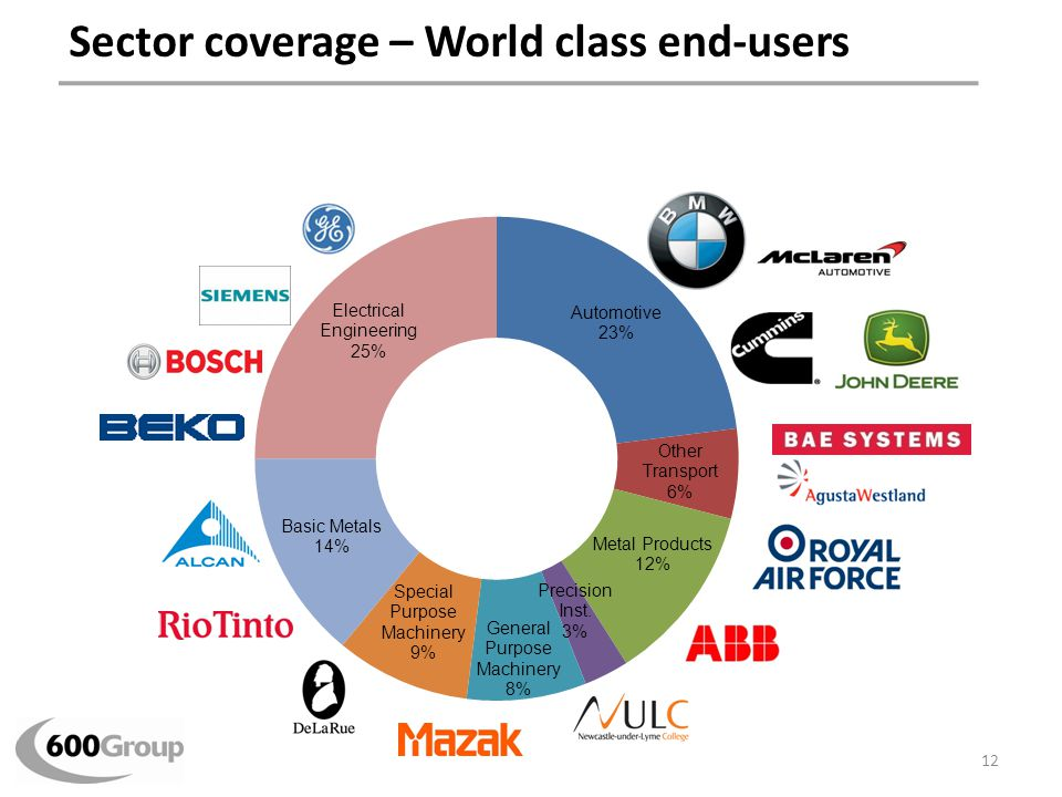 Sector coverage – World class end-users 12