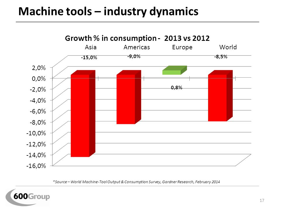 Machine tools – industry dynamics 17 *Source – World Machine-Tool Output & Consumption Survey, Gardner Research, February 2014