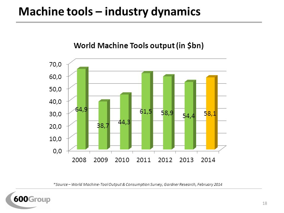 Machine tools – industry dynamics 18 *Source – World Machine-Tool Output & Consumption Survey, Gardner Research, February 2014