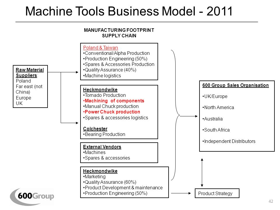 Machine Tools Business Model - 2011 Raw Material Suppliers: Poland Far east (not China) Europe UK Poland & Taiwan Conventional/Alpha Production Produc