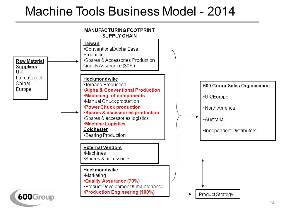 Machine Tools Business Model - 2014 Raw Material Suppliers: UK Far east (not China) Europe Taiwan Conventional/Alpha Base Production Spares & Accessor