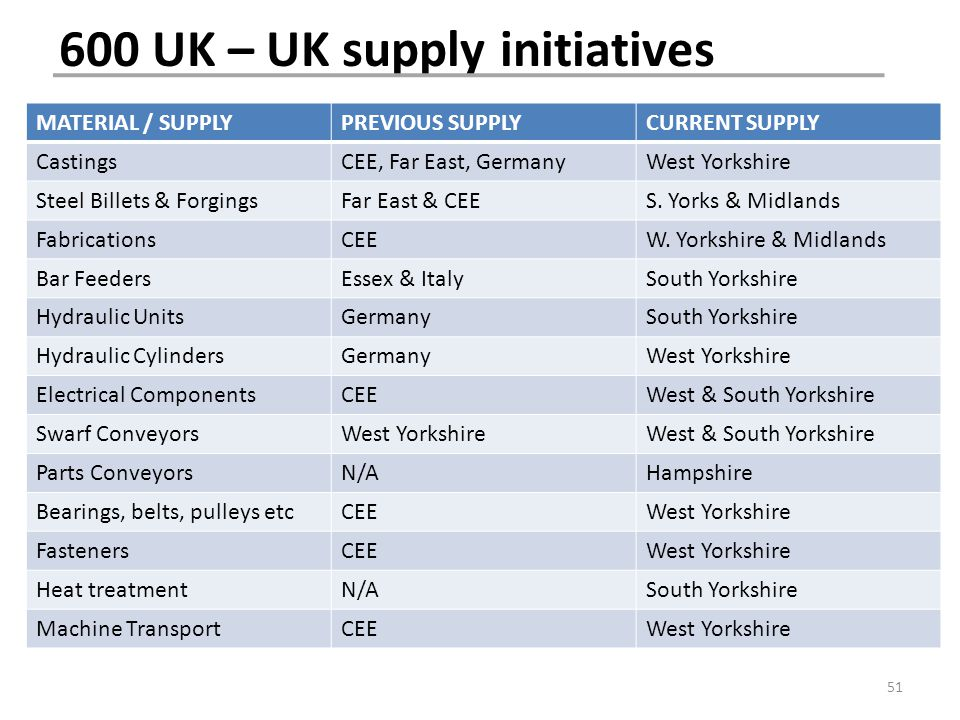 600 UK – UK supply initiatives MATERIAL / SUPPLYPREVIOUS SUPPLYCURRENT SUPPLY CastingsCEE, Far East, GermanyWest Yorkshire Steel Billets & ForgingsFar