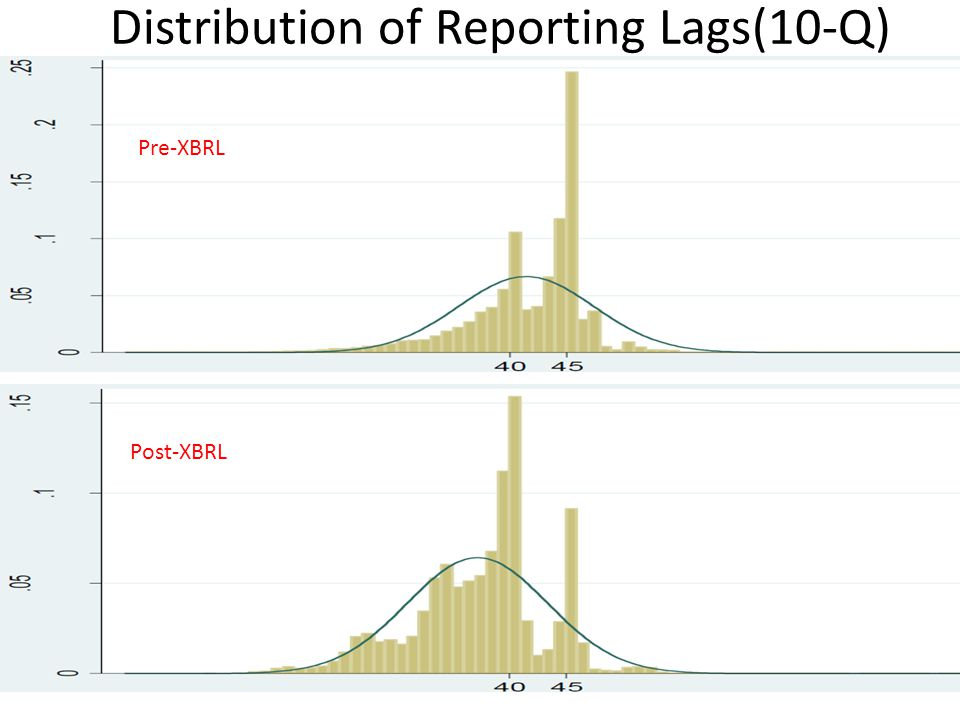 Distribution of Reporting Lags(10-Q) Pre-XBRL Post-XBRL