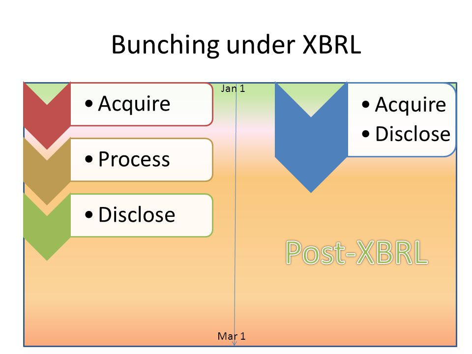 Concluding Remarks XBRL reduces reporting lag for both 10-Q and 10-K filings.