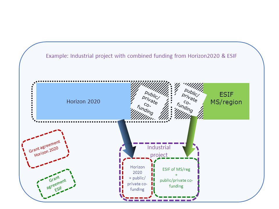 ESIF MS/region Horizon 2020 public/ private co- funding public/ private co- funding ESIF of MS/reg + public/private co- funding Horizon 2020 + public/ private co- funding Industrial project Grant agreement Horizon 2020 Grant agreement ESIF Example: Industrial project with combined funding from Horizon2020 & ESIF