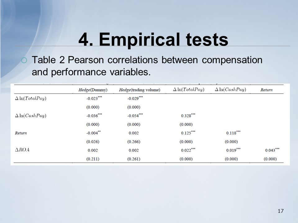  Table 2 Pearson correlations between compensation and performance variables. 17