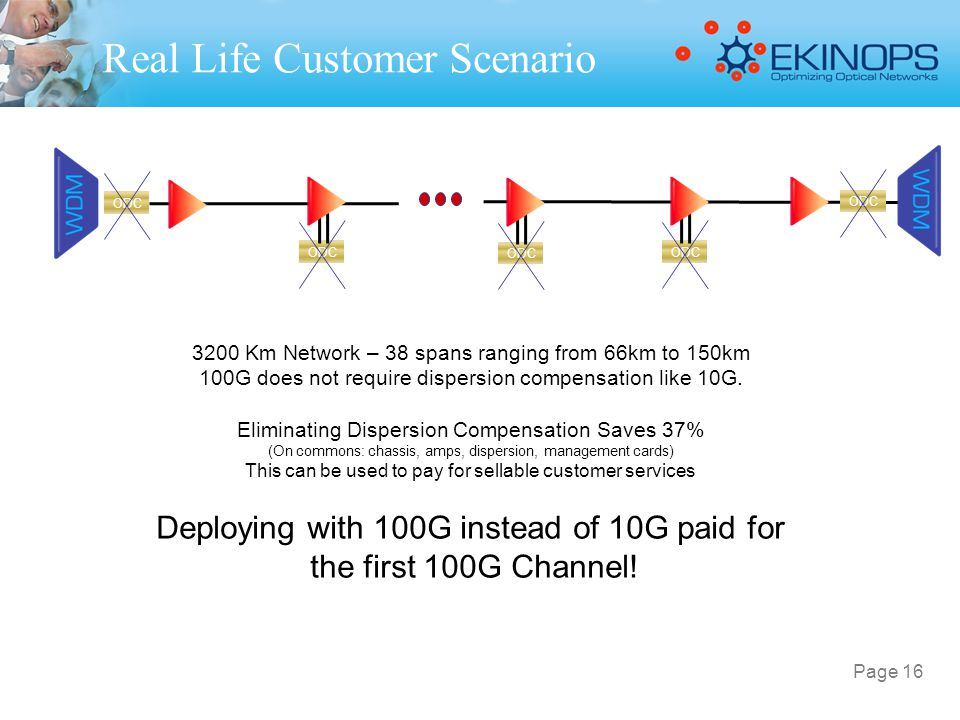 Real Life Customer Scenario 3200 Km Network – 38 spans ranging from 66km to 150km 100G does not require dispersion compensation like 10G. Eliminating