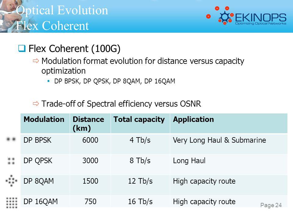 Optical Evolution Flex Coherent  Flex Coherent (100G)  Modulation format evolution for distance versus capacity optimization  DP BPSK, DP QPSK, DP 8QAM, DP 16QAM  Trade-off of Spectral efficiency versus OSNR ModulationDistance (km) Total capacityApplication DP BPSK60004 Tb/sVery Long Haul & Submarine DP QPSK30008 Tb/sLong Haul DP 8QAM150012 Tb/sHigh capacity route DP 16QAM75016 Tb/sHigh capacity route Page 24