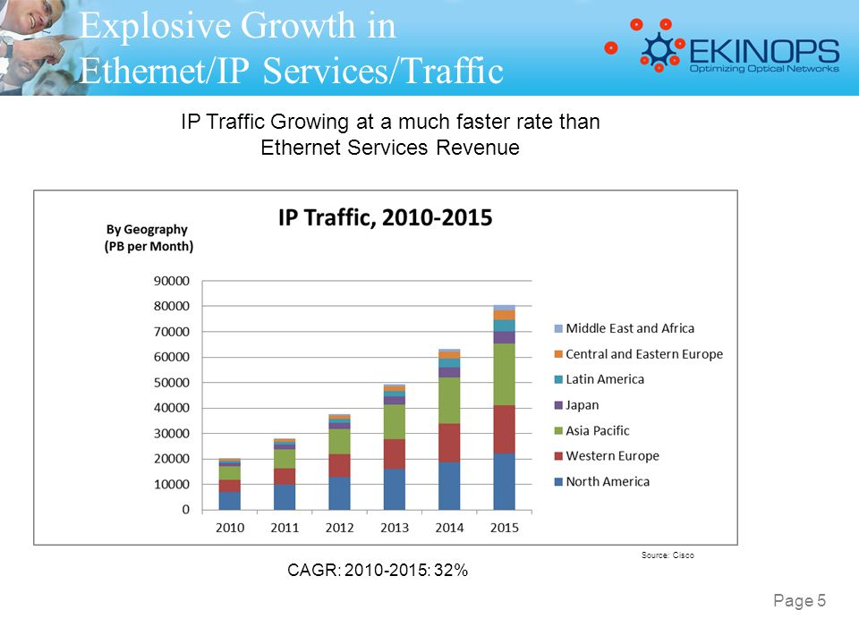 Explosive Growth in Ethernet/IP Services/Traffic Source: Cisco IP Traffic Growing at a much faster rate than Ethernet Services Revenue CAGR: 2010-2015