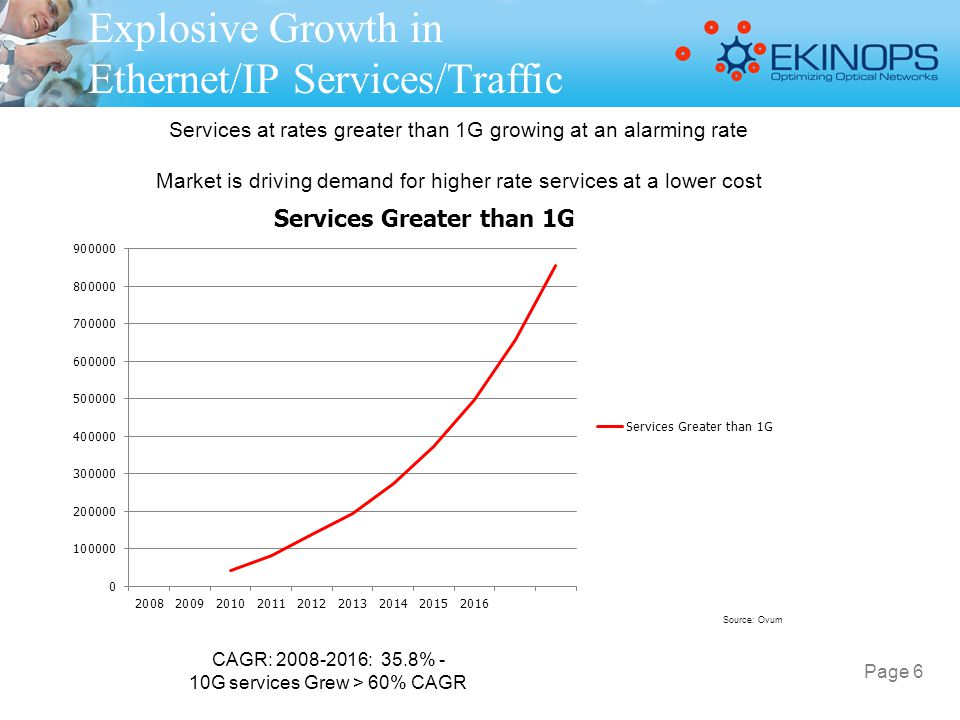 Explosive Growth in Ethernet/IP Services/Traffic Services at rates greater than 1G growing at an alarming rate Market is driving demand for higher rat