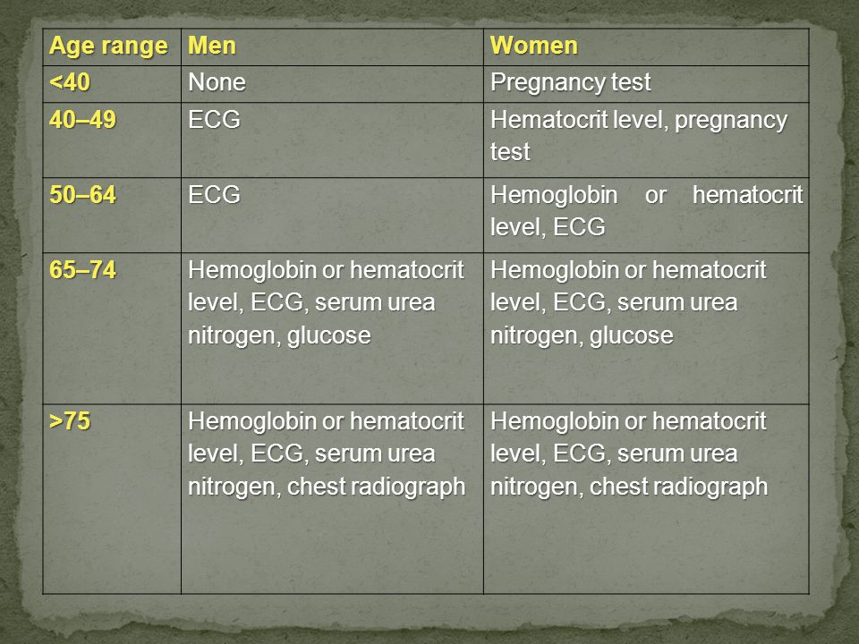 Age range MenWomen<40None Pregnancy test 40–49ECG Hematocrit level, pregnancy test 50–64ECG Hemoglobin or hematocrit level, ECG 65–74 Hemoglobin or hematocrit level, ECG, serum urea nitrogen, glucose >75 Hemoglobin or hematocrit level, ECG, serum urea nitrogen, chest radiograph