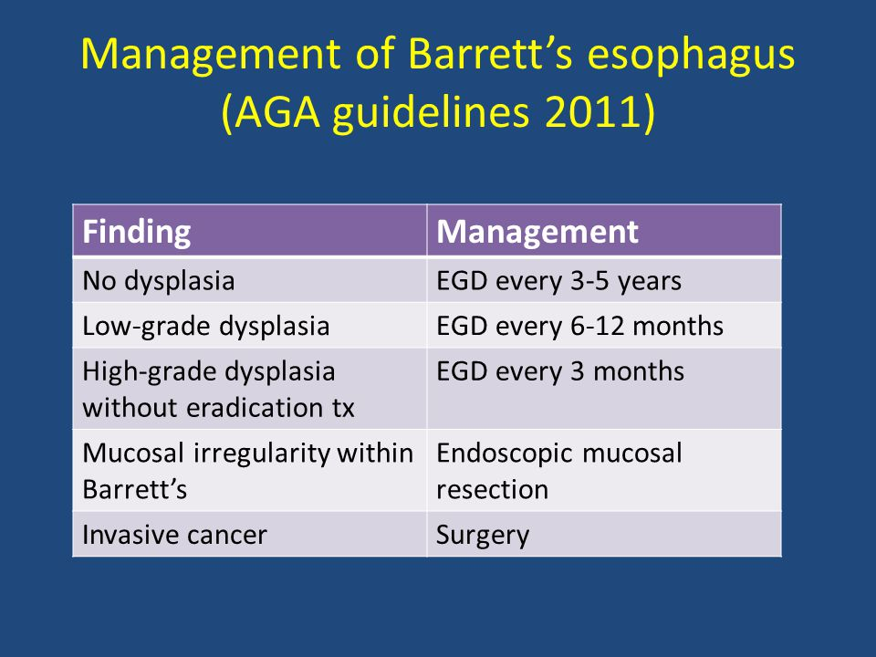 Management of Barrett's esophagus (AGA guidelines 2011) FindingManagement No dysplasiaEGD every 3-5 years Low-grade dysplasiaEGD every 6-12 months Hig