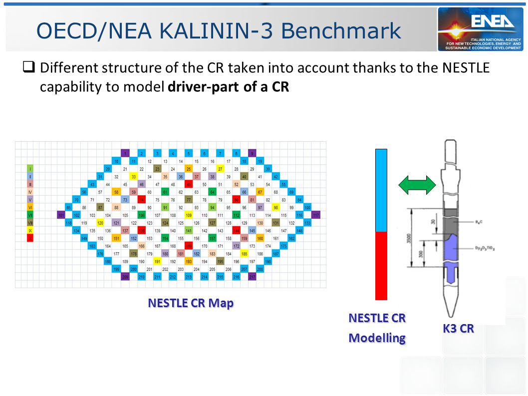 OECD/NEA KALININ-3 Benchmark  Different structure of the CR taken into account thanks to the NESTLE capability to model driver-part of a CR NESTLE CR Map NESTLE CR Modelling K3 CR