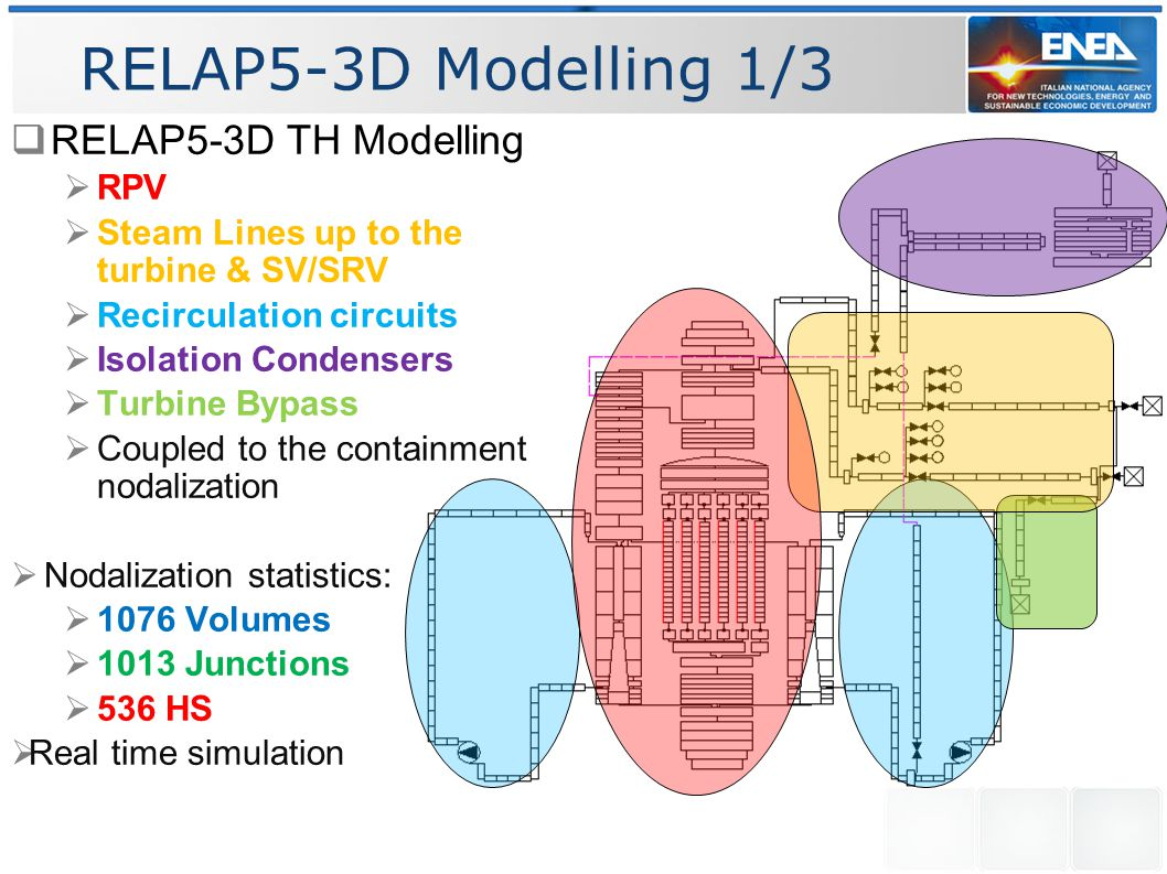 RELAP5-3D Modelling 1/3  RELAP5-3D TH Modelling  RPV  Steam Lines up to the turbine & SV/SRV  Recirculation circuits  Isolation Condensers  Turbine Bypass  Coupled to the containment nodalization  Nodalization statistics:  1076 Volumes  1013 Junctions  536 HS  Real time simulation