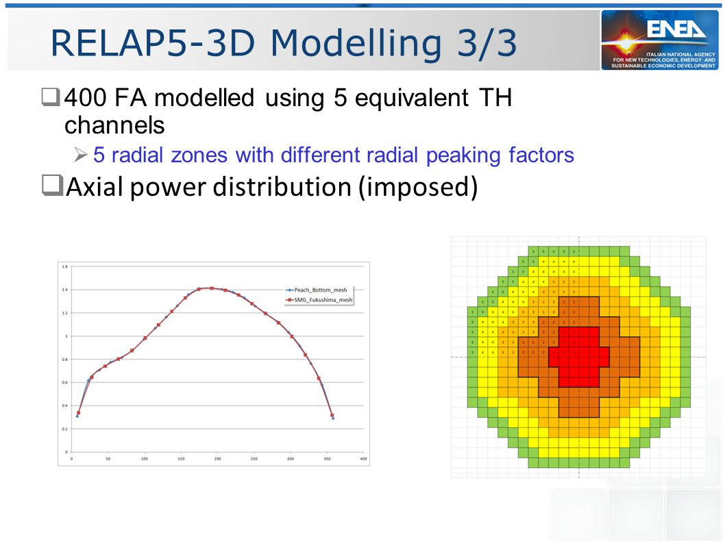 RELAP5-3D Modelling 3/3  400 FA modelled using 5 equivalent TH channels  5 radial zones with different radial peaking factors  Axial power distribution (imposed)