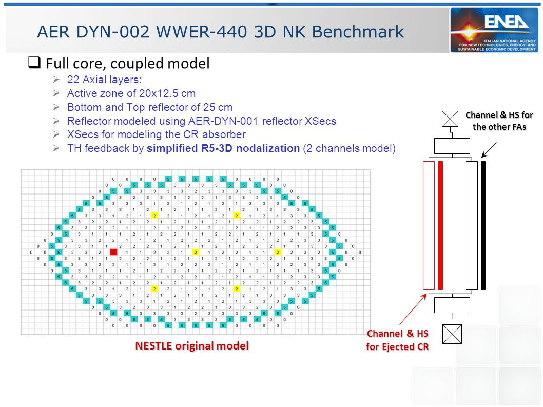 AER DYN-002 WWER-440 3D NK Benchmark  Full core, coupled model  22 Axial layers:  Active zone of 20x12.5 cm  Bottom and Top reflector of 25 cm  Reflector modeled using AER-DYN-001 reflector XSecs  XSecs for modeling the CR absorber  TH feedback by simplified R5-3D nodalization (2 channels model) NESTLE original model Channel & HS for Ejected CR Channel & HS for the other FAs