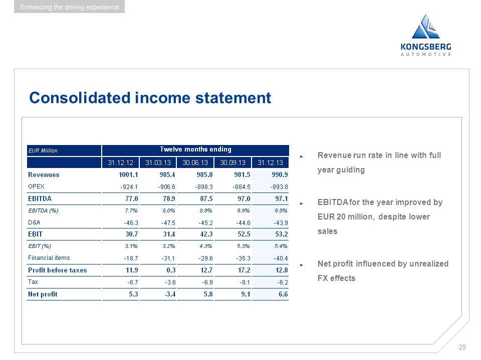 29 Consolidated income statement ► Revenue run rate in line with full year guiding ► EBITDA for the year improved by EUR 20 million, despite lower sal