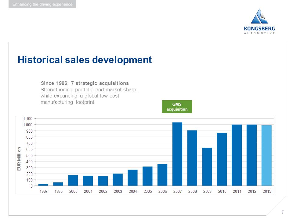 7 Historical sales development 7 GMS acquisition Since 1996: 7 strategic acquisitions Strengthening portfolio and market share, while expanding a glob