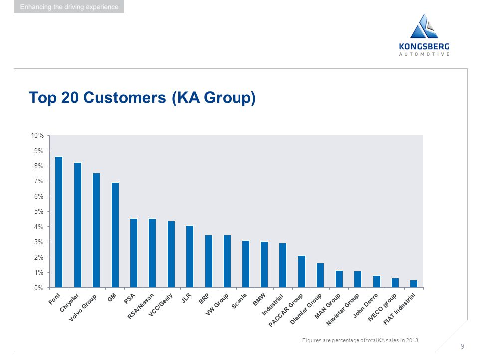 10 Combining global reach with local support 10 Employees by area % of total 10.100 employees