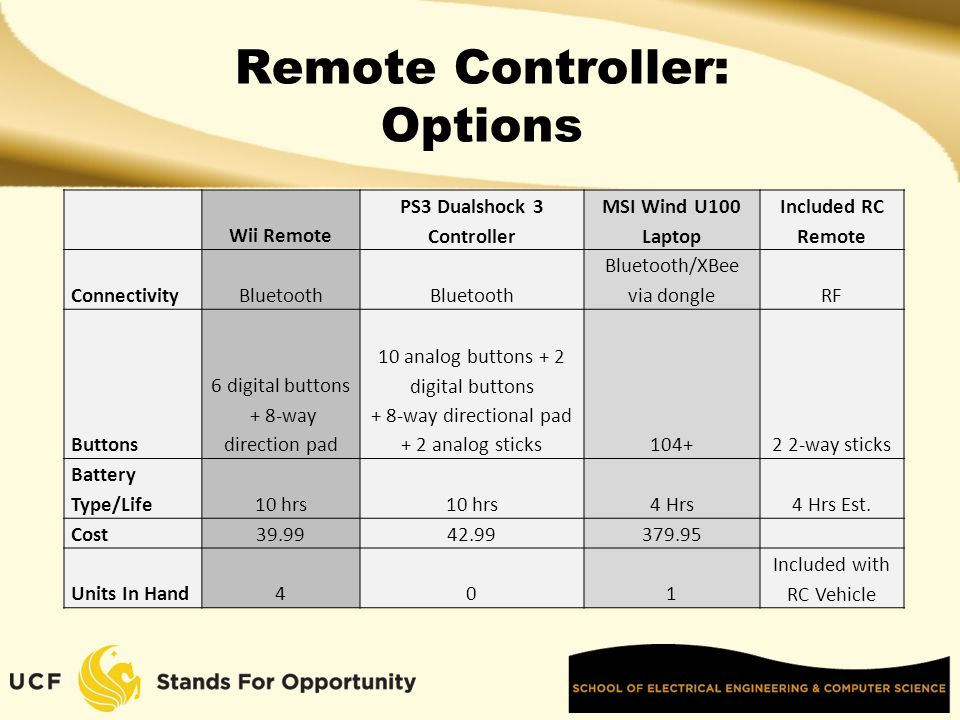 Remote Controller: Options Wii Remote PS3 Dualshock 3 Controller MSI Wind U100 Laptop Included RC Remote ConnectivityBluetooth Bluetooth/XBee via dongleRF Buttons 6 digital buttons + 8-way direction pad 10 analog buttons + 2 digital buttons + 8-way directional pad + 2 analog sticks104+2 2-way sticks Battery Type/Life10 hrs 4 Hrs4 Hrs Est.