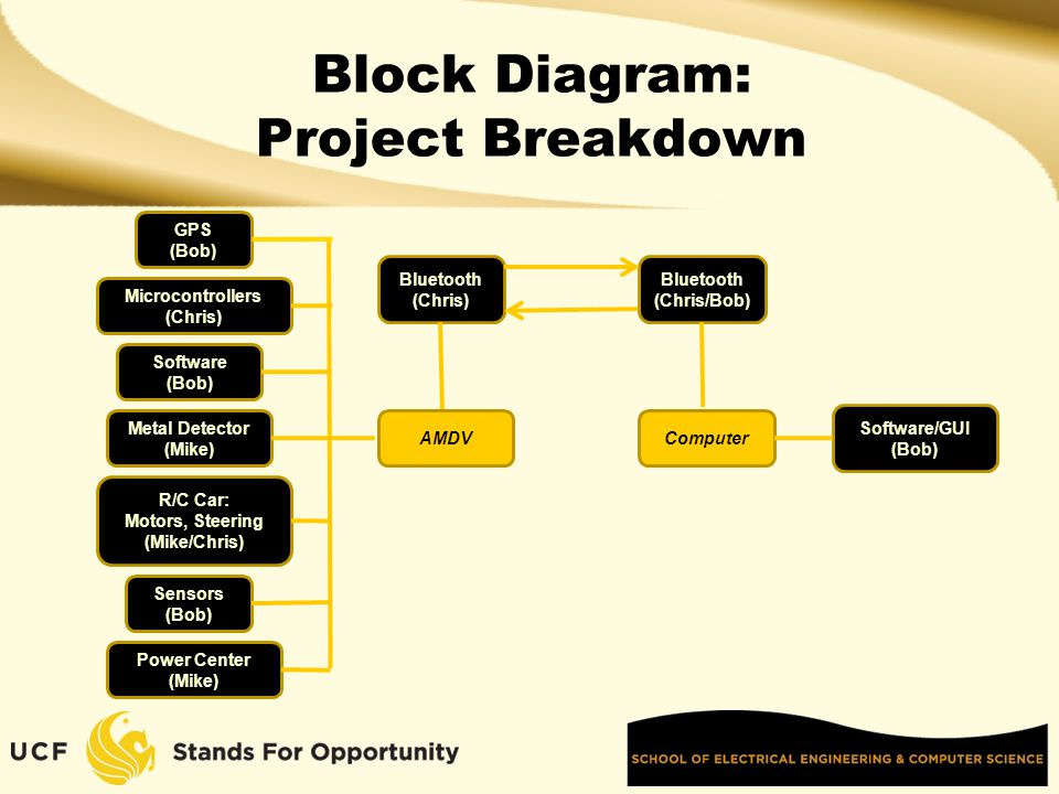 Block Diagram: Project Breakdown GPS (Bob) Bluetooth (Chris/Bob) Microcontrollers (Chris) Metal Detector (Mike) Sensors (Bob) R/C Car: Motors, Steering (Mike/Chris) Power Center (Mike) Software/GUI (Bob) Software (Bob) Bluetooth (Chris) ComputerAMDV