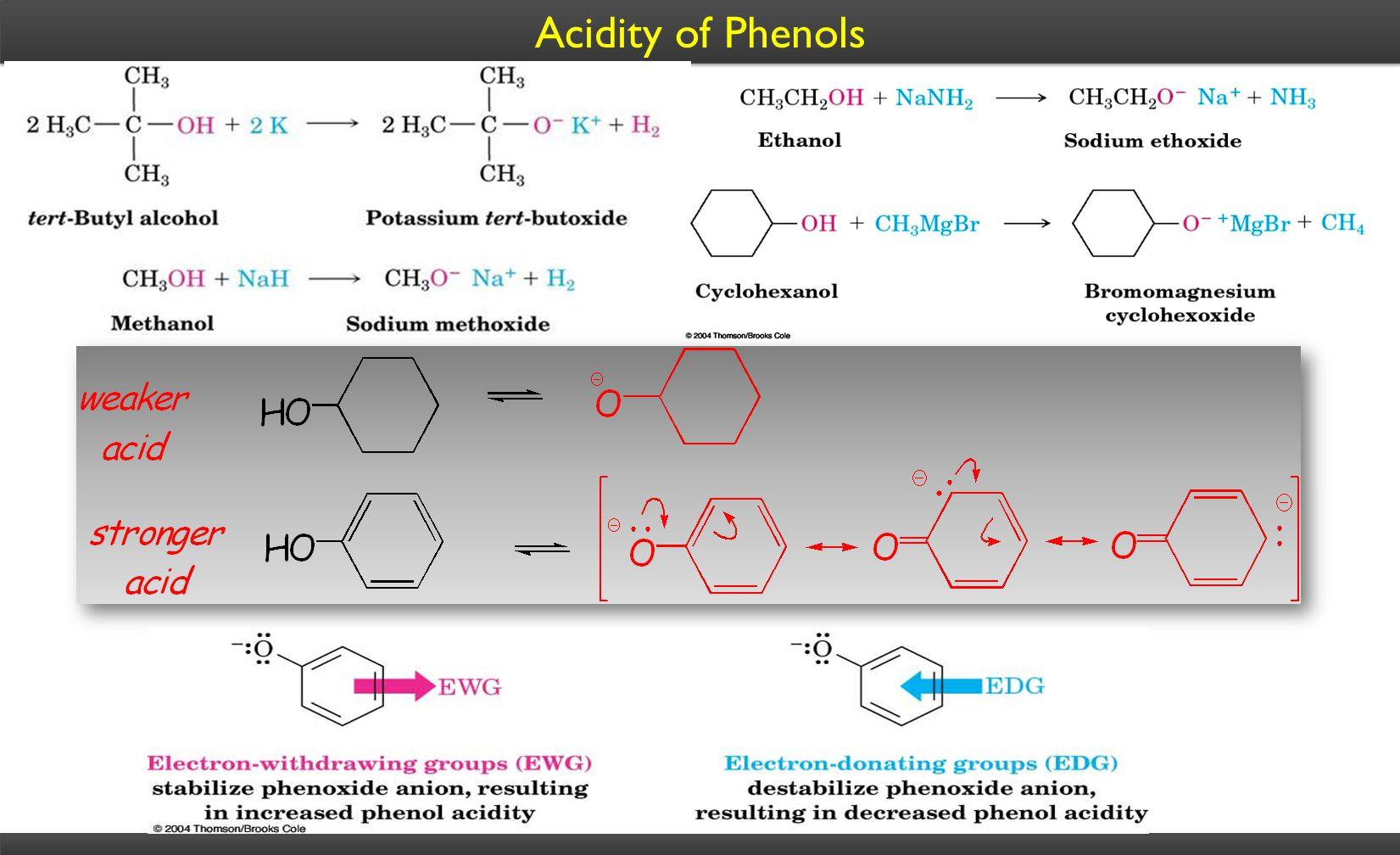Acidity of Phenols
