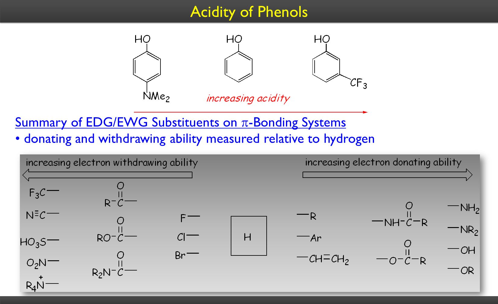 Summary of EDG/EWG Substituents on  -Bonding Systems donating and withdrawing ability measured relative to hydrogen