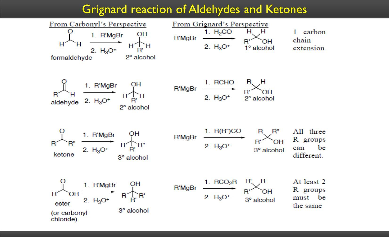 Grignard reaction of Aldehydes and Ketones