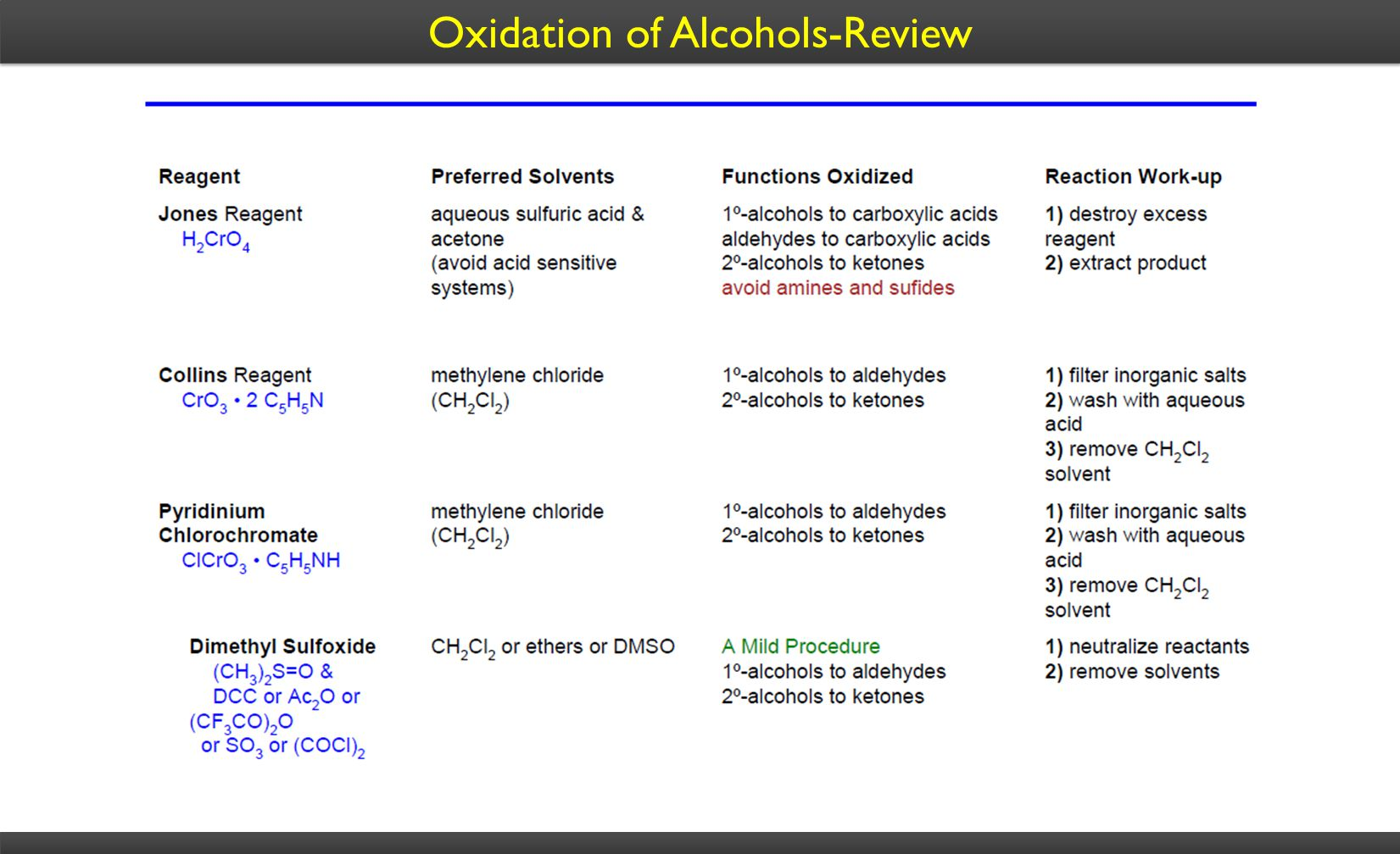 Oxidation of Alcohols-Review