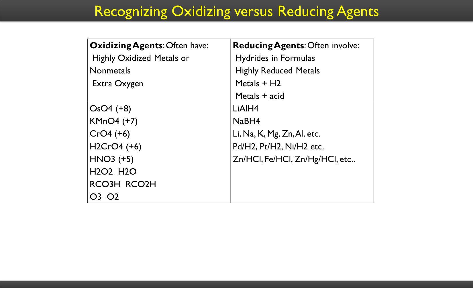 Recognizing Oxidizing versus Reducing Agents Oxidizing Agents: Often have: Highly Oxidized Metals or Nonmetals Extra Oxygen Reducing Agents: Often involve: Hydrides in Formulas Highly Reduced Metals Metals + H2 Metals + acid OsO4 (+8) KMnO4 (+7) CrO4 (+6) H2CrO4 (+6) HNO3 (+5) H2O2 H2O RCO3H RCO2H O3 O2 LiAlH4 NaBH4 Li, Na, K, Mg, Zn, Al, etc.