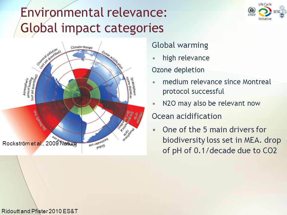 Environmental relevance: Global impact categories Global warming high relevance Ozone depletion medium relevance since Montreal protocol successful N2