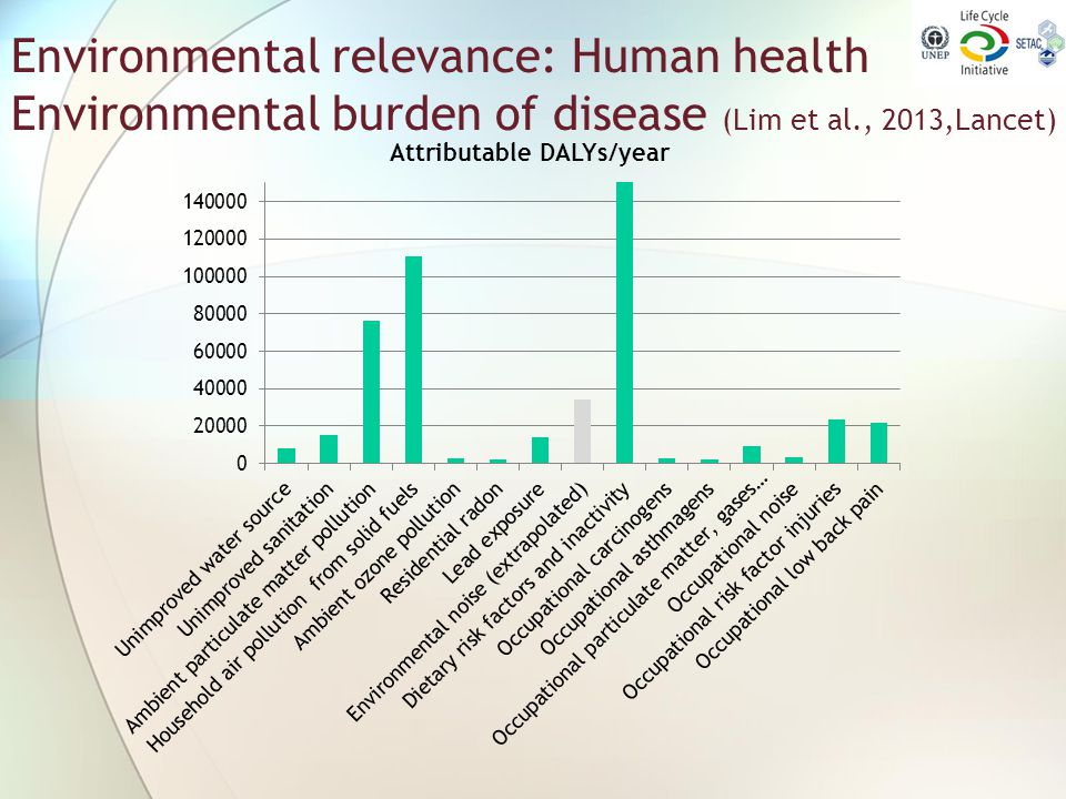 Environmental relevance: Human health Environmental burden of disease (Lim et al., 2013,Lancet)