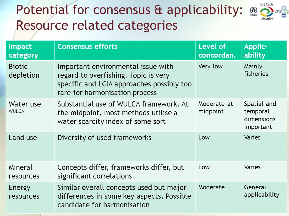 Potential for consensus & applicability: Resource related categories Impact category Consensus effortsLevel of concordan. Applic- ability Biotic deple